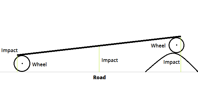 Impact of bumps on the vehicle